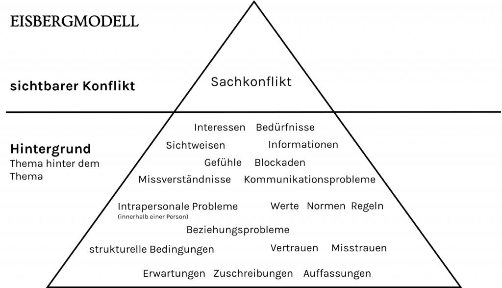 Streit - ein Fallbeispiel Eisbergmodell Perspektivwechsel Coaching Pankow